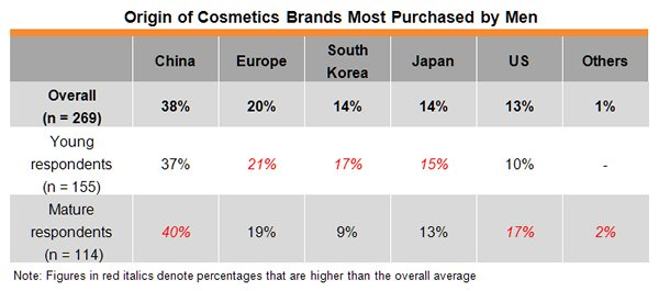 Table: Origin of Cosmetics Brands Most Purchased by Men
