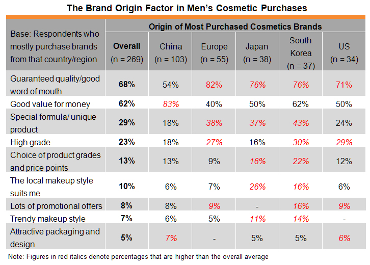 Table: The Brand Origin Factor in Men's Cosmetic Purchases