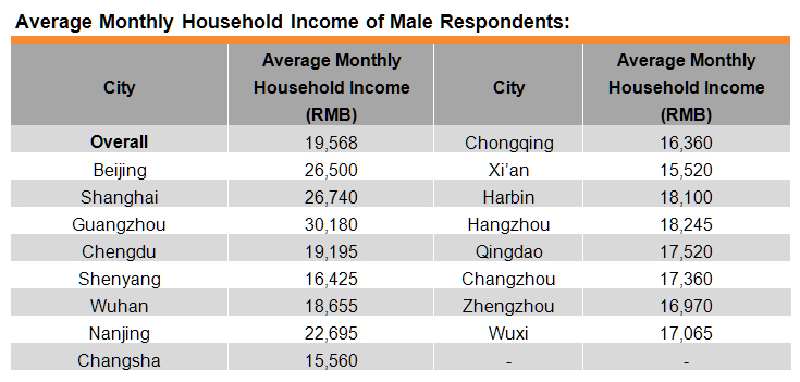 Table: Average Monthly Household Income of Male Respondents