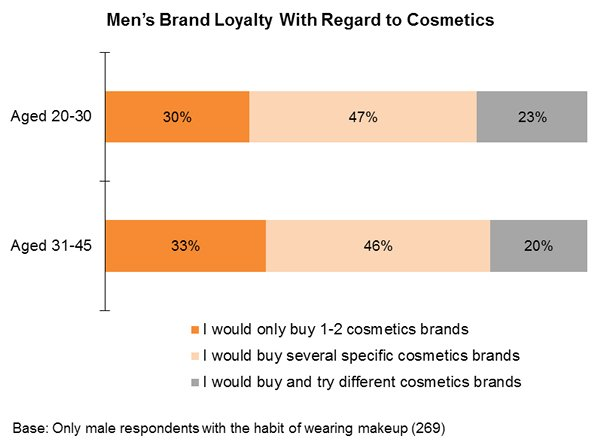 Chart: Men's Brand Loyalty With Regard to Cosmetics