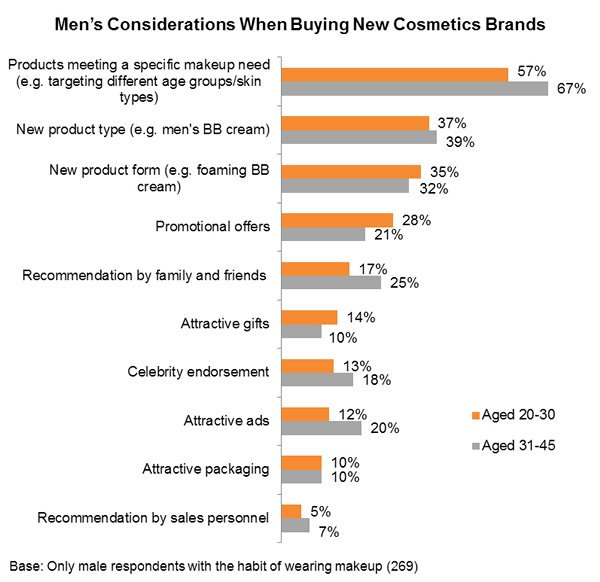 Chart: Men's Considerations When Buying New Cosmetics Brands