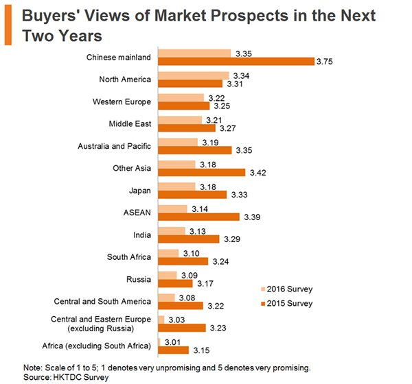Chart: Buyers Views of Market Prospects in the Next Two Years