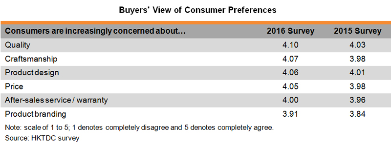 Table: Buyers View of Consumer Preferences