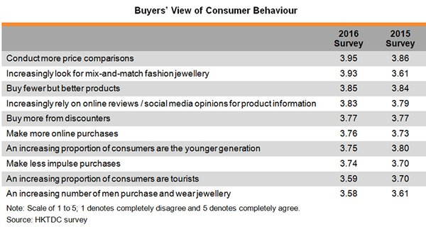 Table: Buyers View of Consumer Behaviour