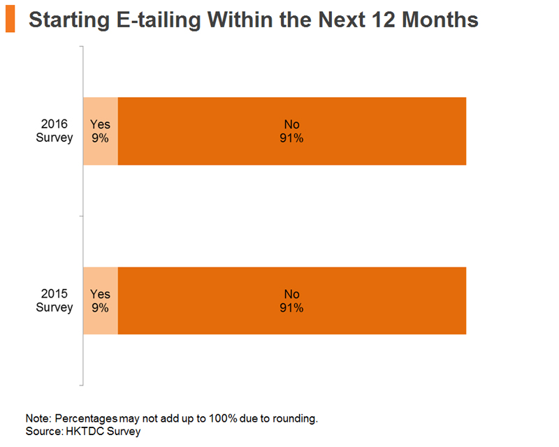 Chart: Starting E-tailing Within the Next 12 Months