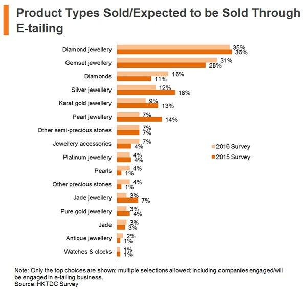 Chart: Product Types Sold or Expected to be Sold Through E-tailing