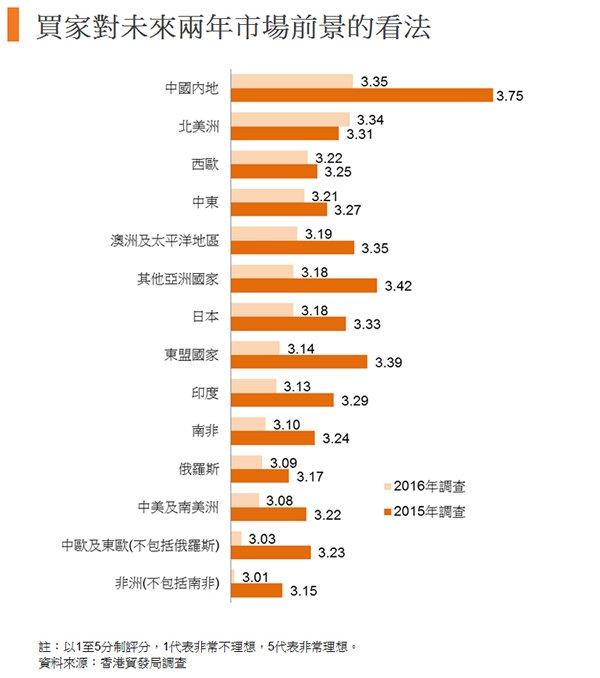 图:买家对未来两年市场前景的看法