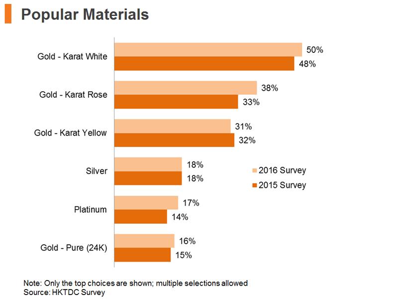 Chart: Popular Materials