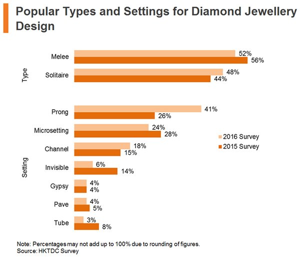 Chart: Popular Types and Settings for Diamond Jewellery Design