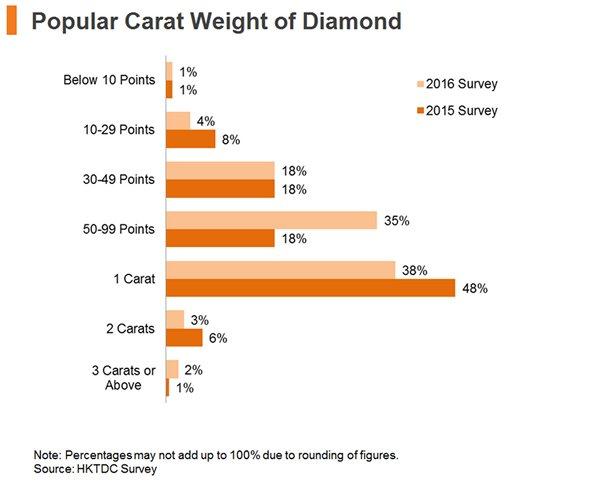 Chart: Popular Carat Weight of Diamond