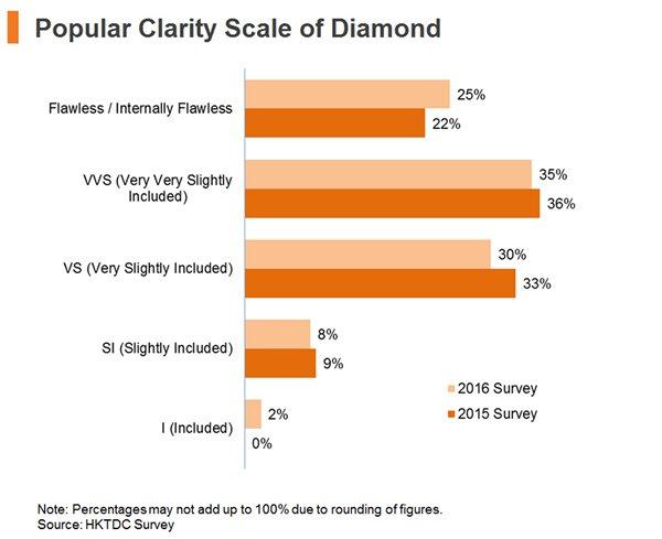 Chart: Popular Clarity Scale of Diamond