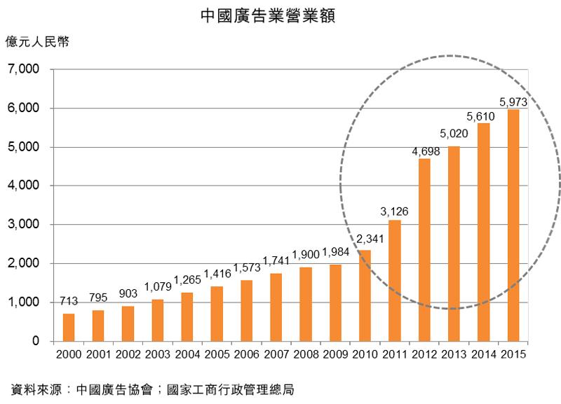 图:中国广告业营业额