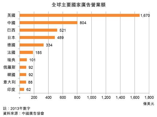 图:全球主要国家广告营业额
