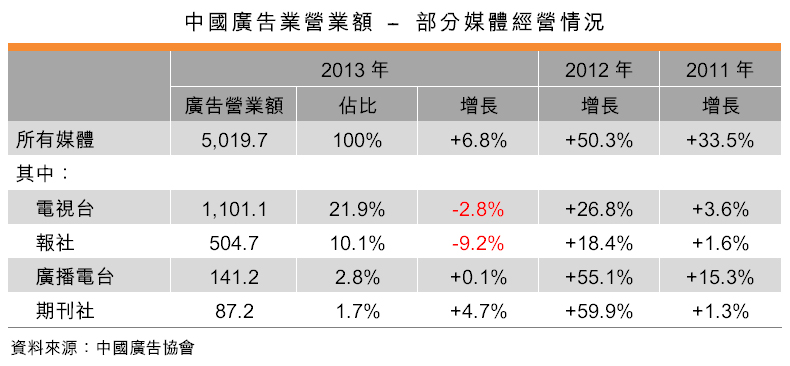 表:中国广告业营业额 – 部分媒体经营情况