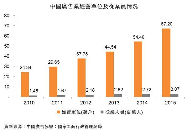 图:中国广告业经营单位及从业员情况