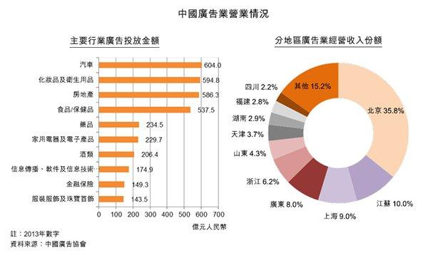 图:中国广告业营业情况