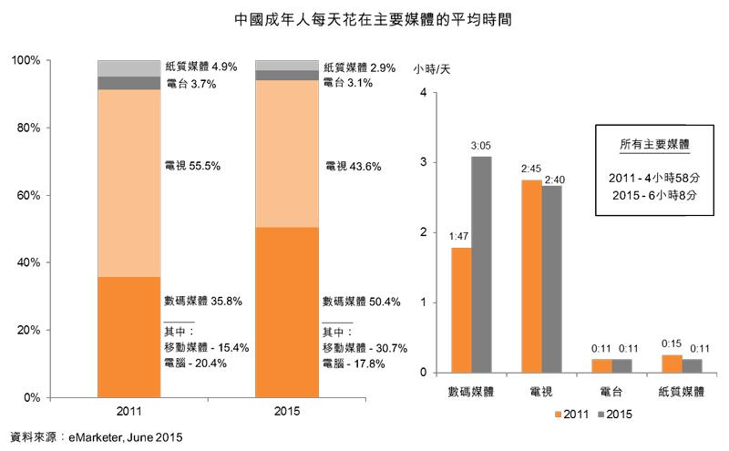 图:中国成年人每天花在主要媒体的平均时间