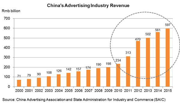Chart: China's Advertising Industry Revenue
