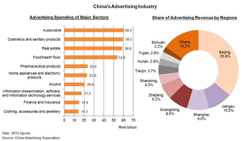 Chart: China's Advertising Industry
