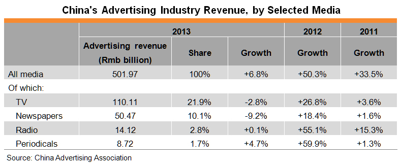 Table: China's Advertising Industry Revenue, by Selected Media