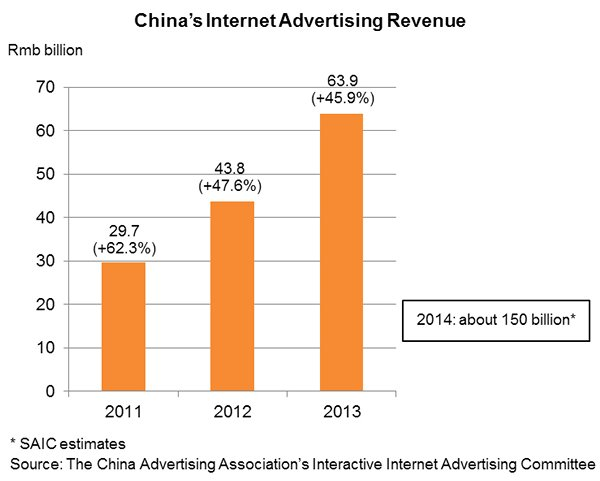 Chart: China's Internet Advertising Revenue