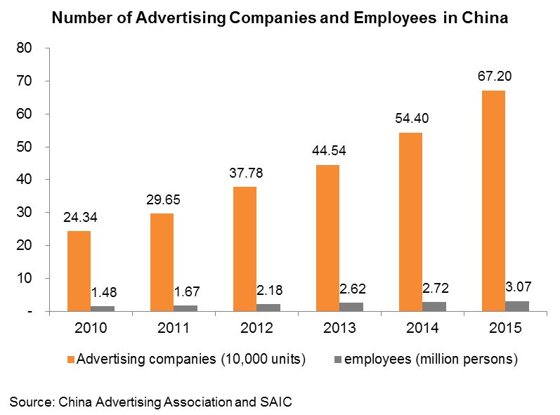 Chart: Number of Advertising Companies and Employees in China