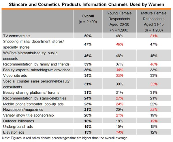 China's Skincare and Cosmetics Distribution Channels