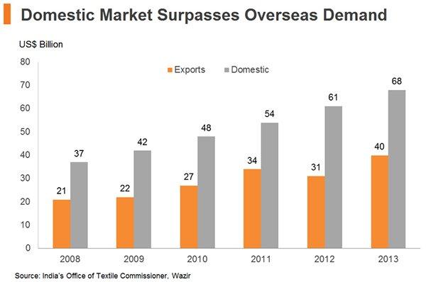 Chart: Domestic Market Surpasses Overseas Demand