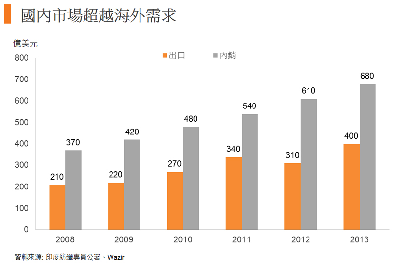 图: 国内市场超越海外需求