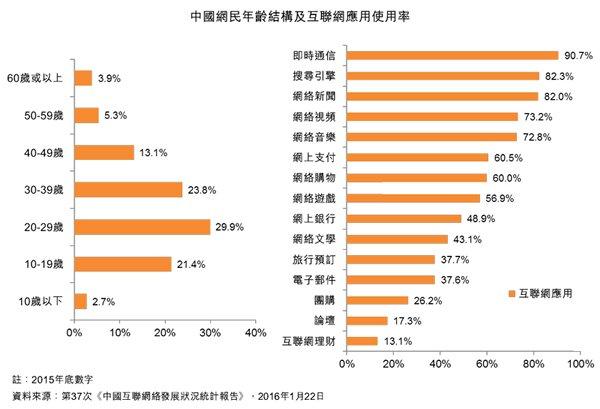 图:中国网民年龄结构及互联网应用使用率