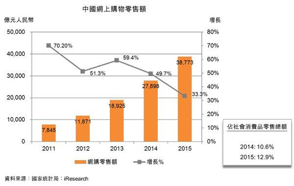 圖:中國網上購物零售額