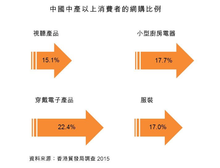 圖:中國中產以上消費者的網購比例