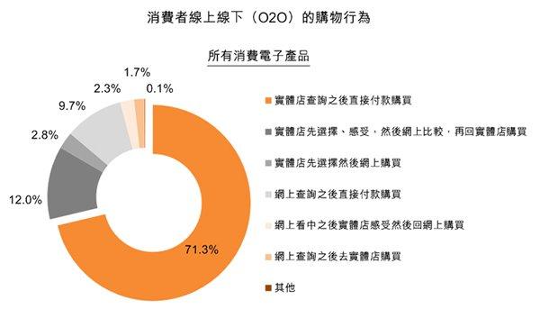 圖:消費者線上線下(O2O)的購物行為