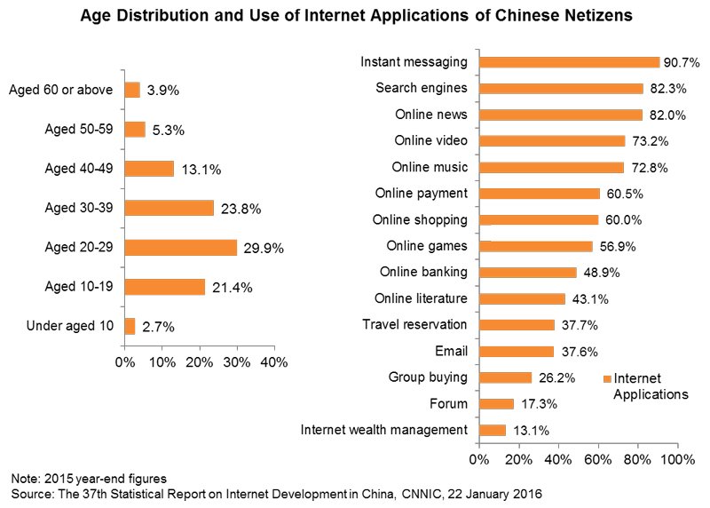 Chart: Age Distribution and Use of Internet Applications of Chinese Netizens