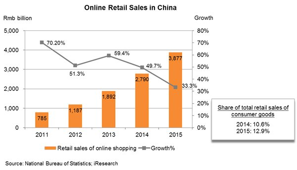 Chart: Online Retail Sales in China