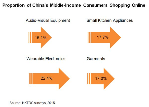 Chart: Proportion of China's Middle-Income Consumers Shopping Online
