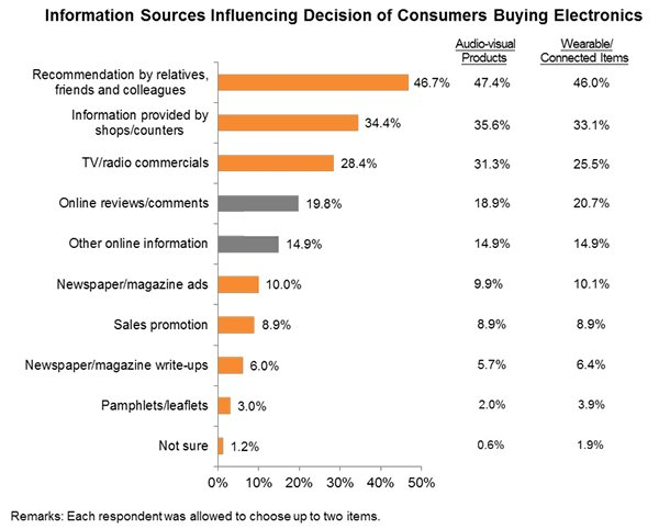 Chart: Information Sources Influencing Decision of Consumers Buying Electronics