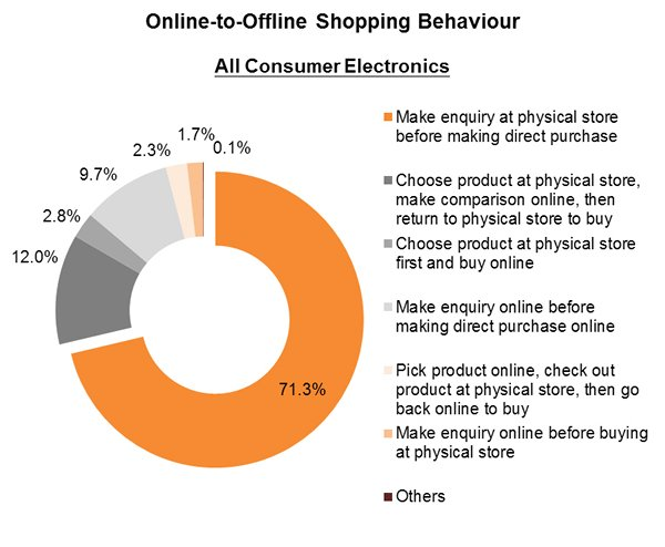 Chart: Online-to-Offline Shopping Behaviour