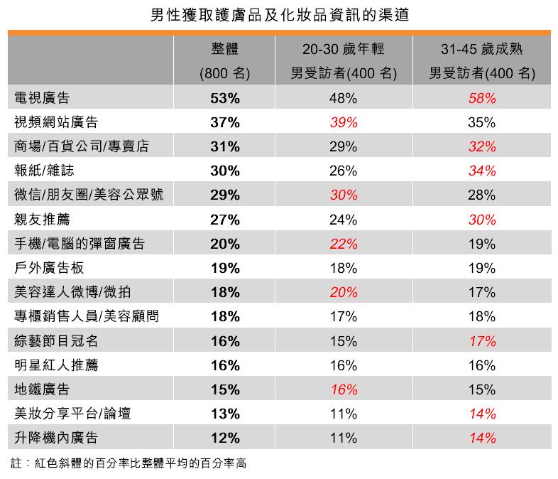 表:男性獲取護膚品及化妝品資訊的渠道