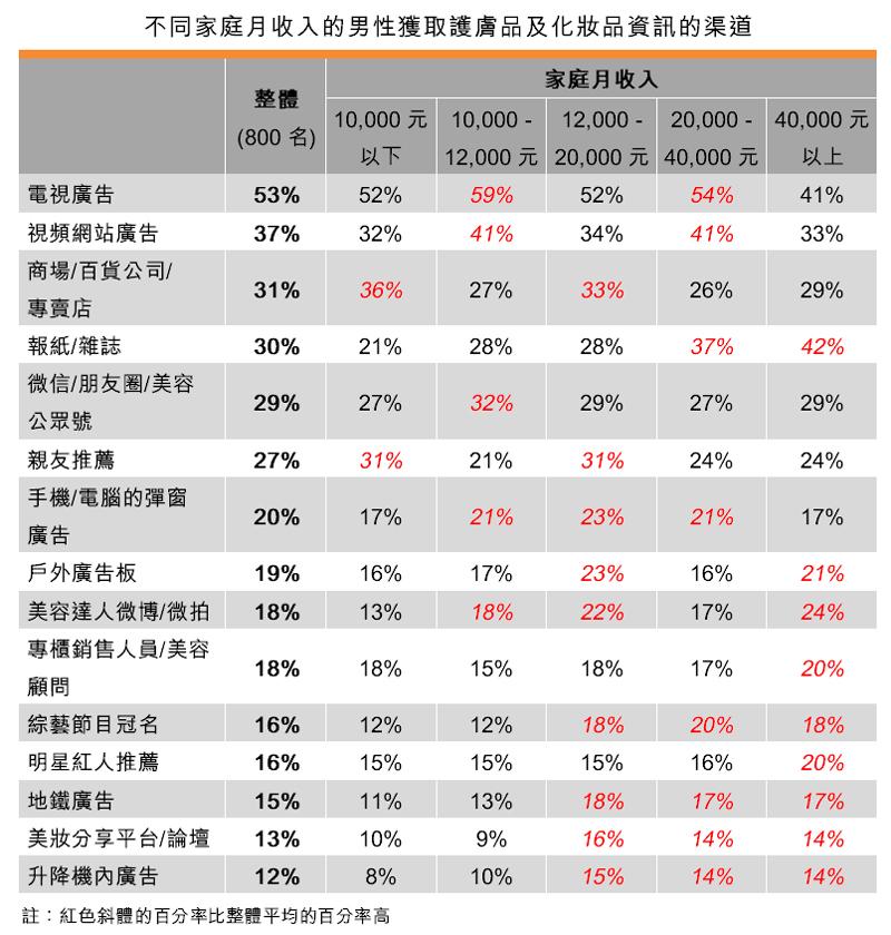表:不同家庭月收入的男性獲取護膚品及化妝品資訊的渠道