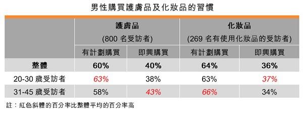 表:男性購買護膚品及化妝品的習慣