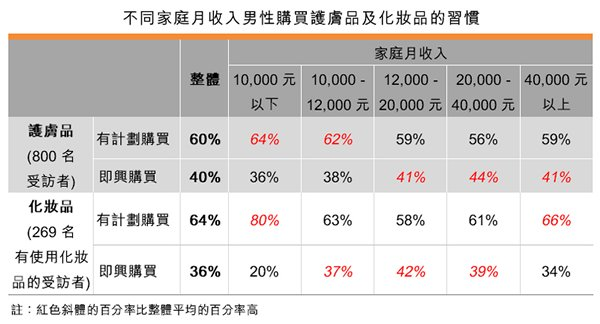 表:不同家庭月收入男性購買護膚品及化妝品的習慣
