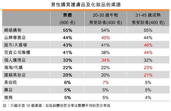 表:男性購買護膚品及化妝品的渠道