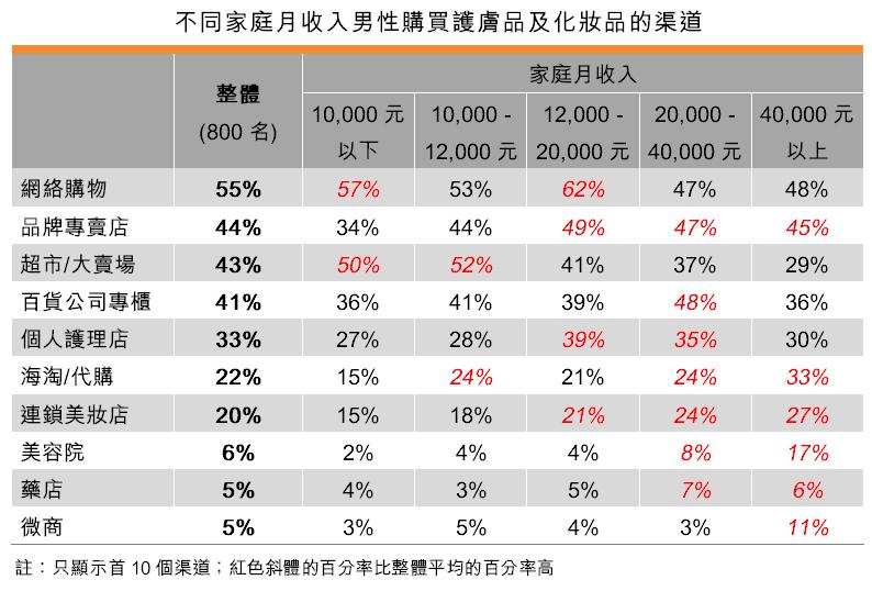 表:不同家庭月收入男性購買護膚品及化妝品的渠道