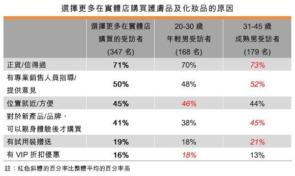 表:選擇更多在實體店購買護膚品及化妝品的原因