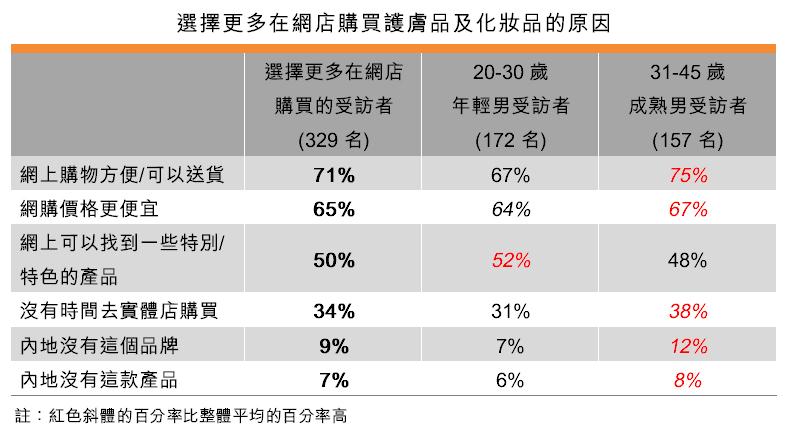 表:選擇更多在網店購買護膚品及化妝品的原因