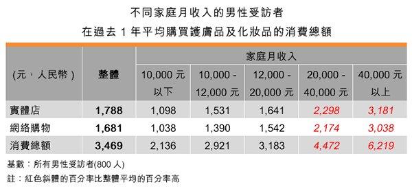 表:不同家庭月收入的男性受訪者在過去1年平均購買護膚品及化妝品的消費總額