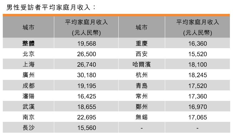 表:男性受訪者平均家庭月收入