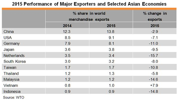 Table: 2015 Performance of Major Exporters and Selected Asian Economies