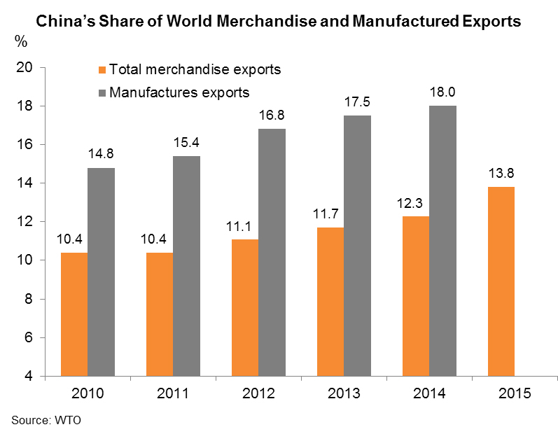 Chart: China's Share of World Merchandise and Manufactured Exports
